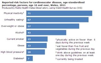 20130613_CVD_risk_factors_v1a
