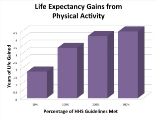 PhysicalActivityChart1
